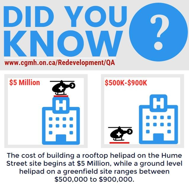 Did you know helipad cost image
