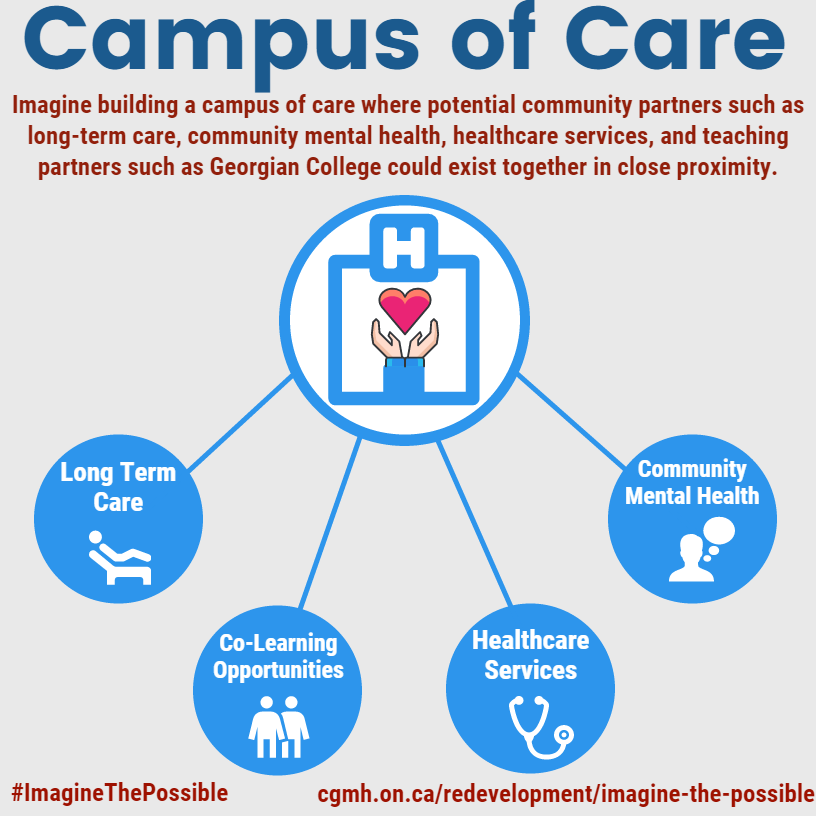 Campus of Care image displaying a visual representation for long term care homes, health services, community mental health and the college
